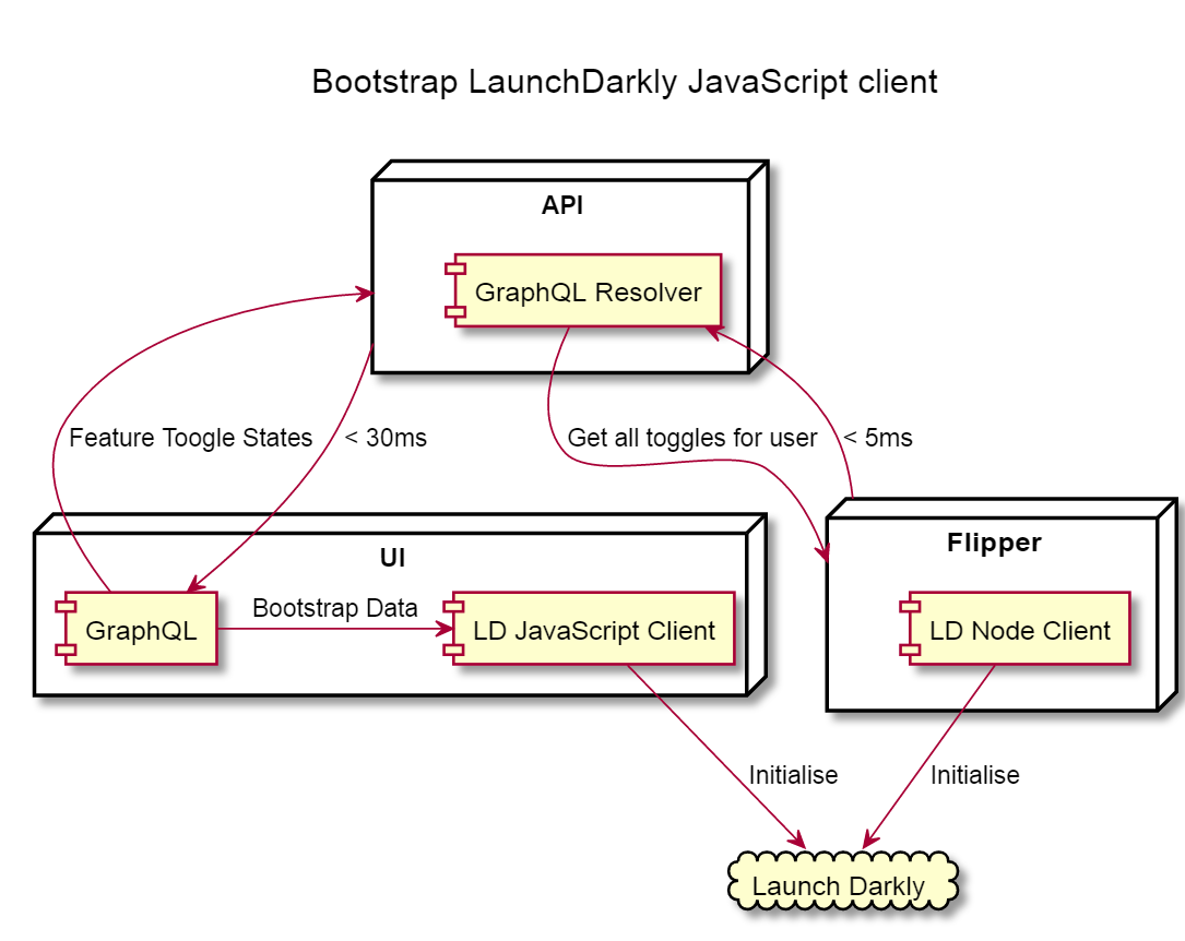 Bootstrapping LaunchDarkly JavaScript client