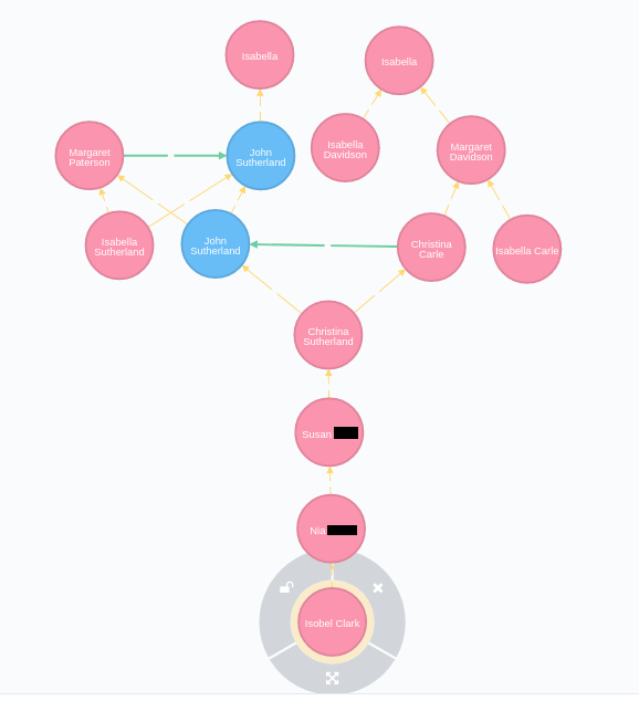GRAPHical Family Trees | Findmypast Tech