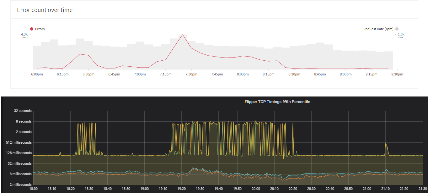 Graph showing DNS lookup times and Apollo engine errors