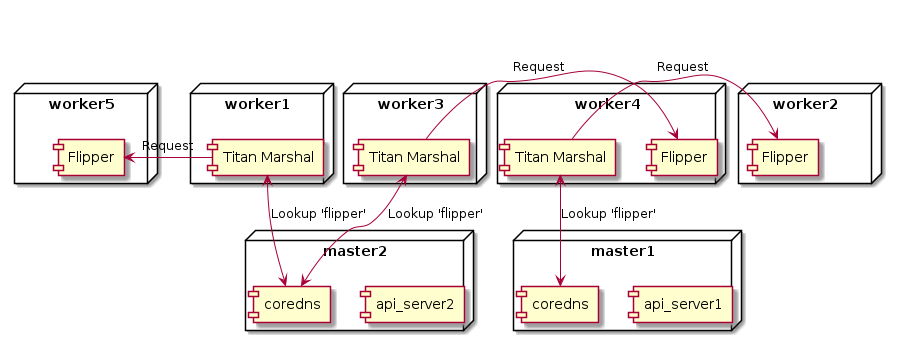 Kubernetes cluster with coredns