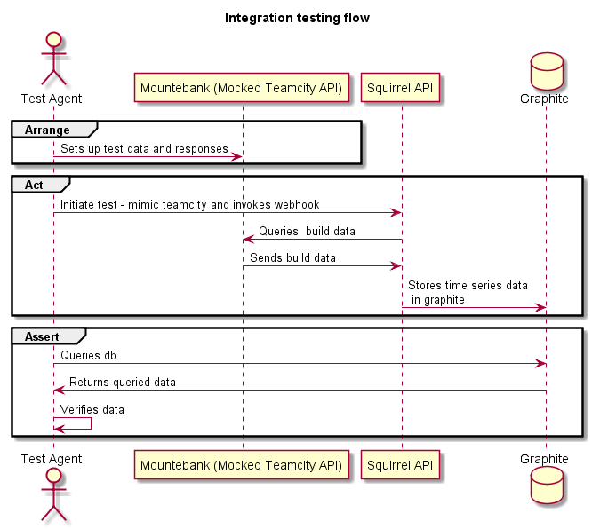A picture tells a thousand words findmypast tech example sequence diagram ccuart Choice Image