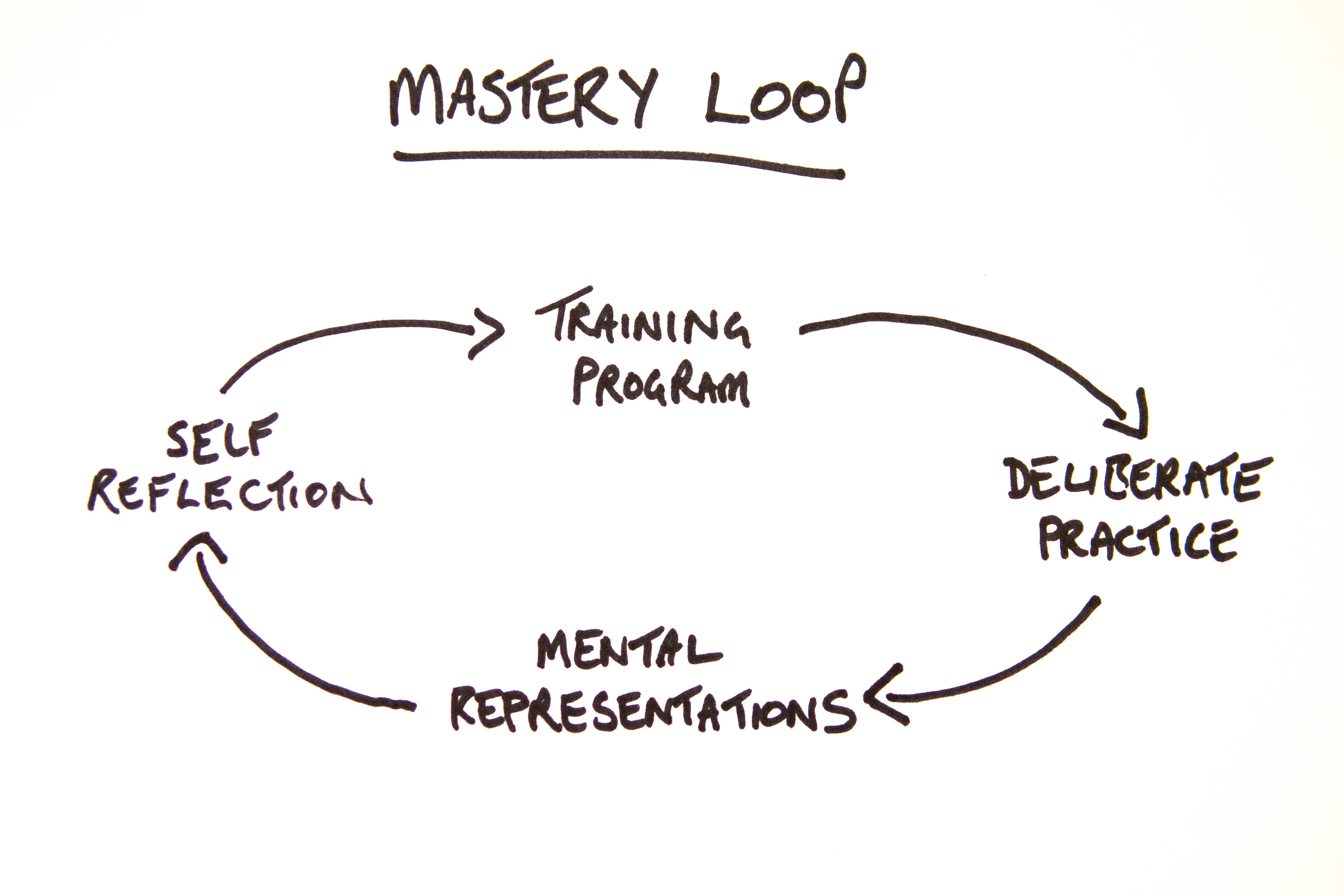 Mastery loop diagram